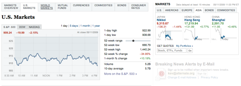 US Markets performance page for a large newspaper