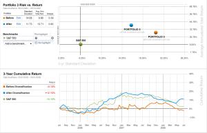 Portfolio re-allocation tool for certified financial advisors